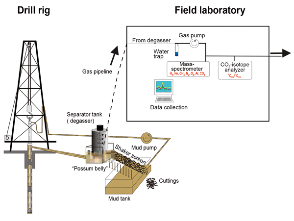 ADGEO - Monitoring of the gas composition and stable carbon