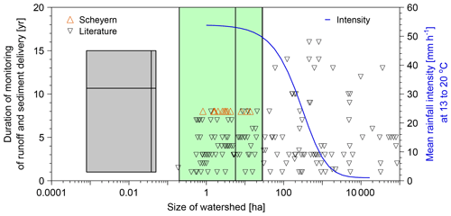 ADGEO - Filling the gap between plot and landscape scale – eight