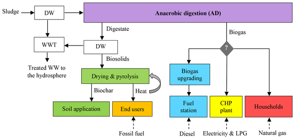 ADGEO - Life cycle assessment of combination of anaerobic